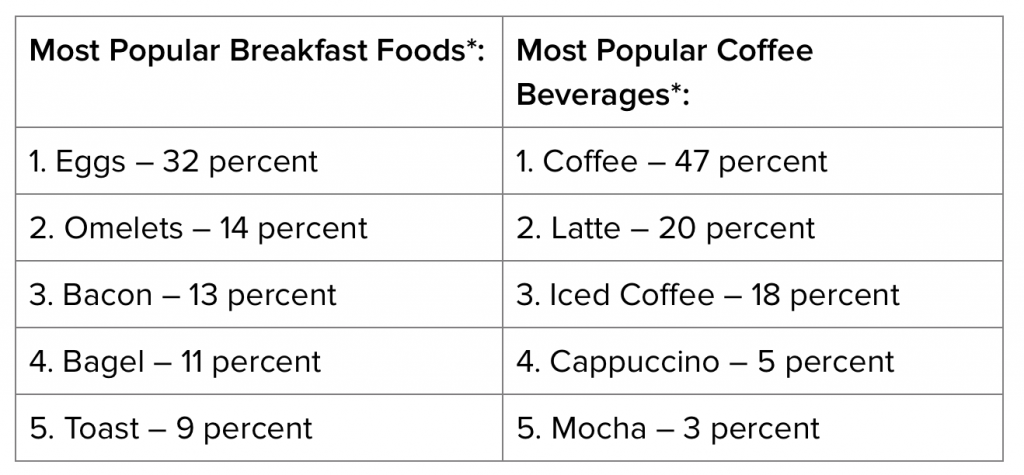 Popular Breakfast Foods