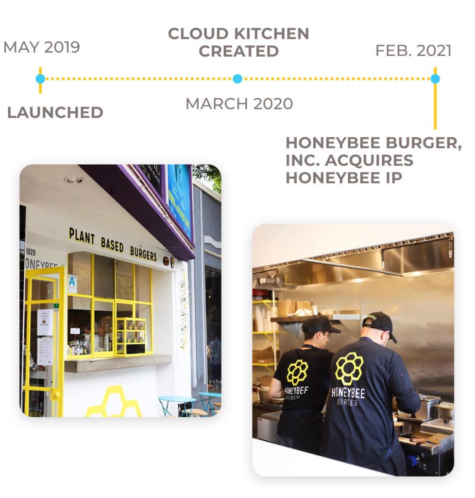 To reach potential restaurant investors Honeybee Burger shared their brand story